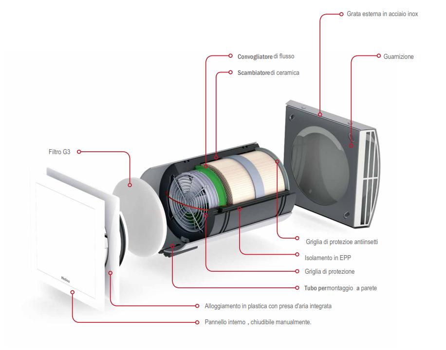 Ventilazione meccanica controllata decentralizzata - Scambiatore di calore casa ...