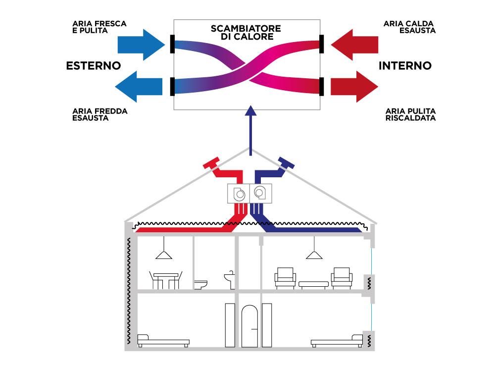 Funzionamento scambiatore di calore vmc
